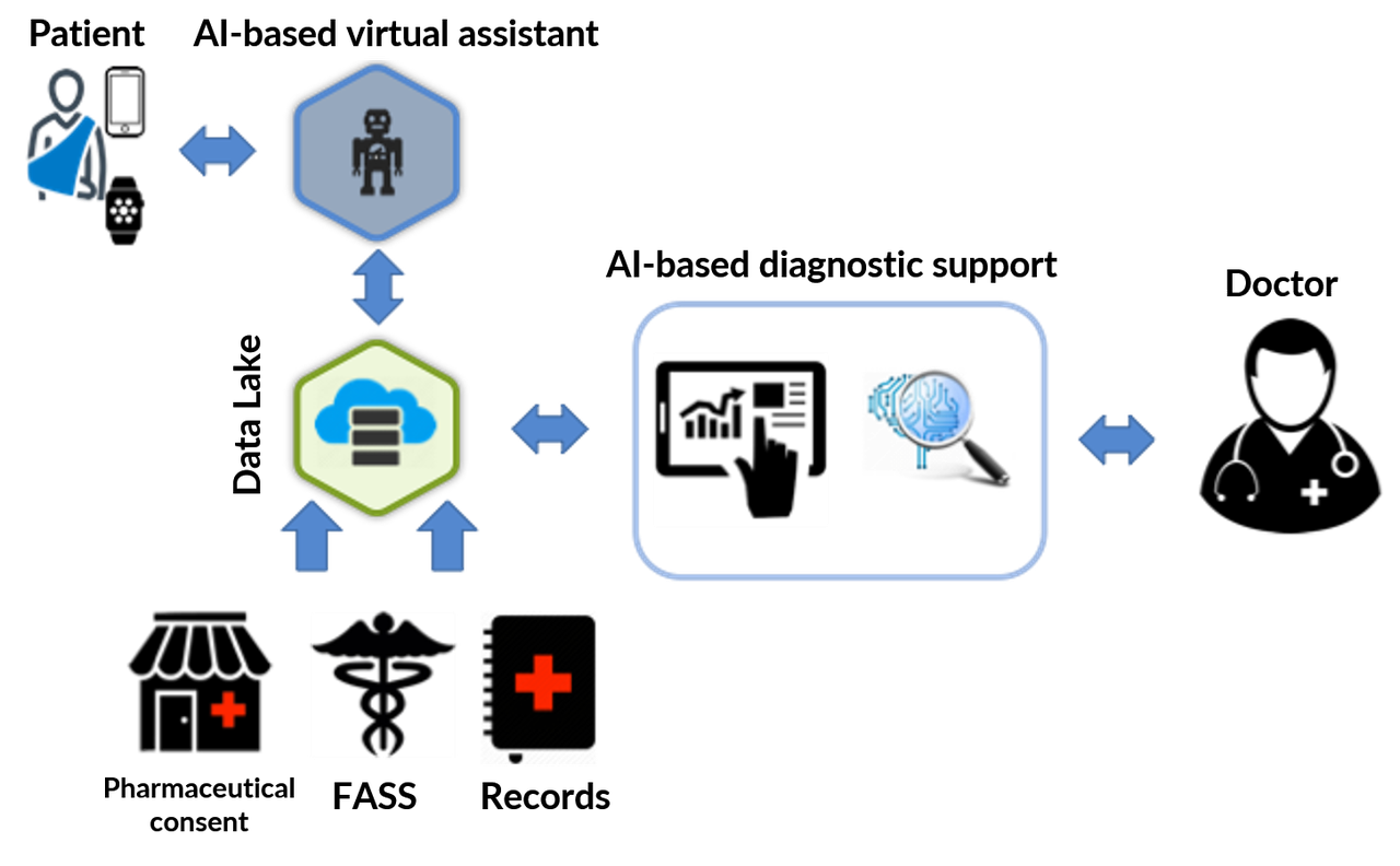 AI eHealth structure w Chatbot