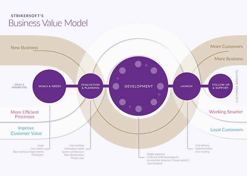 Process-Business-Value-Model-en